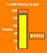 risk factors influencing the credit rating Component ratings for assets 1: strong asset-quality and credit-administration practices identified weaknesses are minor and risk exposure is modest in relation to.